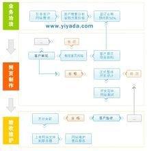建网站流程