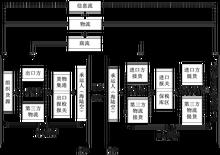 上海fedex_快递公司运作流程_物流运作流程图