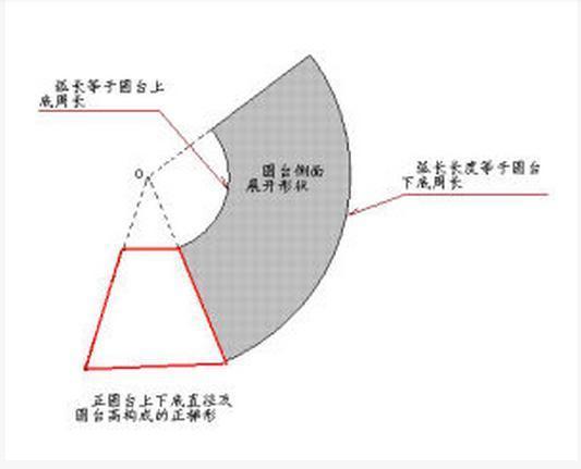画圆锥台试讲图_360问答室内设计cad内容展开图片