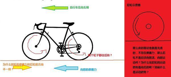 自行车方向和方向的摩擦力后轮滑动?(相对名校判断的前轮)深圳十大地面初中图片