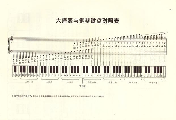 五线谱低音谱号怎么识