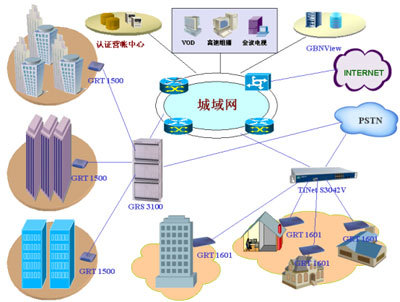 hfc宽带接入网下行传输利用550m~870mhz频段,在中国一般采用北美标准
