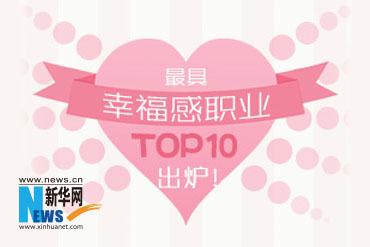 最具幸福感职业TOP10出炉!